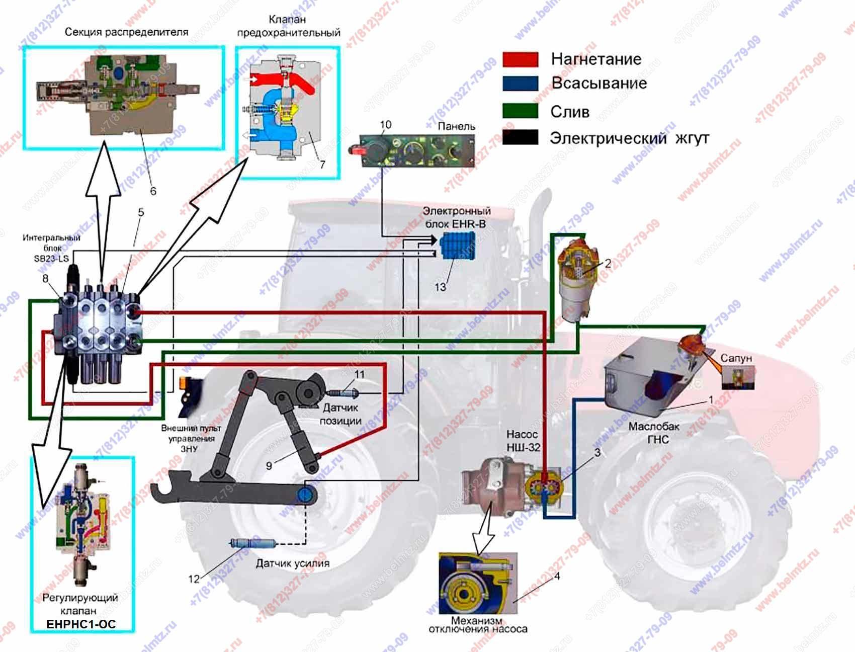 Тракторы МТЗ-1523 Беларус